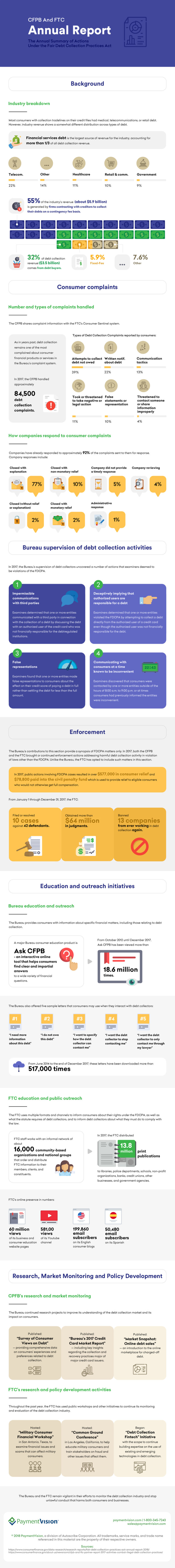 CFPB and FTC Annual Report Infographic
