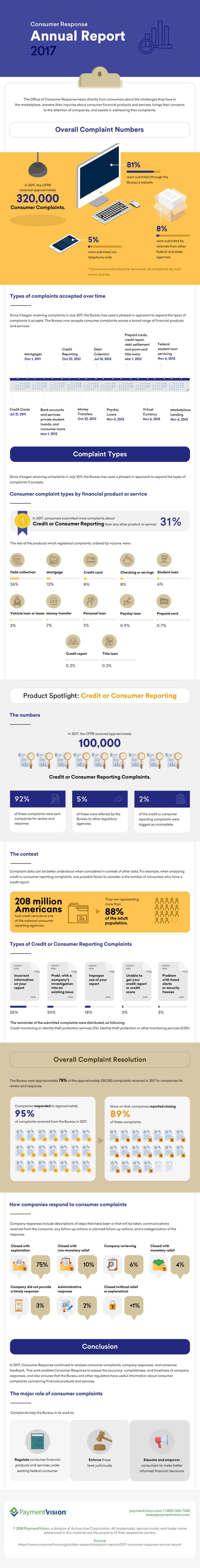 2017 CFPB Consumer Response Annual Report Infographic